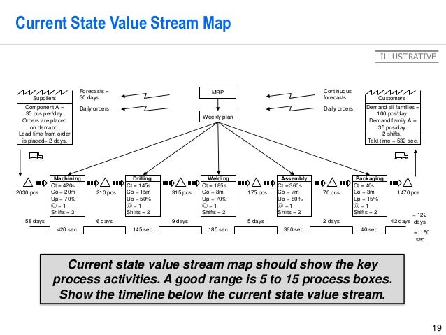 19 Current State Value Stream Map Demand all families = 100 pcs/day. Demand family A = 35 pcs/day. 2 shifts. Takt time = 5...
