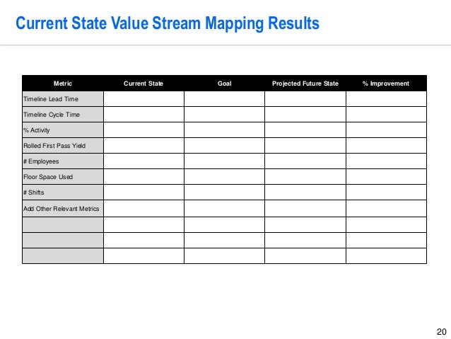 value stream mapping project template by operational