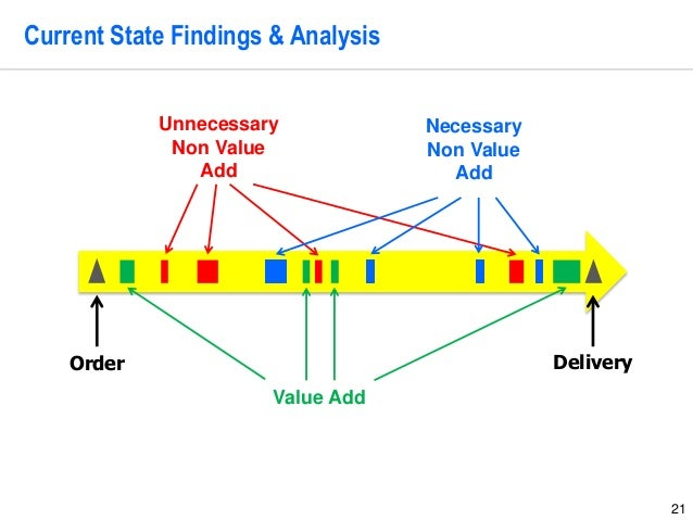 21 Current State Findings & Analysis Order Value Add Delivery Unnecessary Non Value Add Necessary Non Value Add