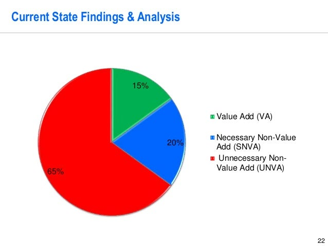 22 Current State Findings & Analysis 15% 20% 65% Value Add (VA) Necessary Non-Value Add (SNVA) Unnecessary Non- Value Add ...