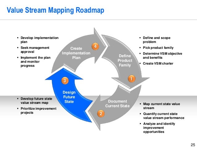 25 Value Stream Mapping Roadmap Create Implementation Plan Design Future State Document Current State Define Product Famil...