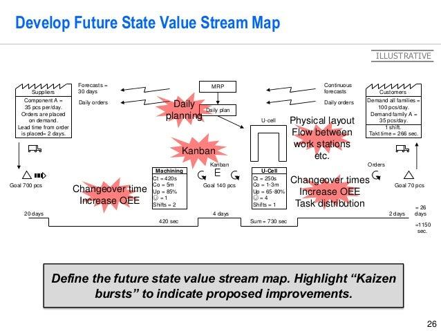 26 Develop Future State Value Stream Map Demand all families = 100 pcs/day. Demand family A = 35 pcs/day. 1 shift. Takt ti...