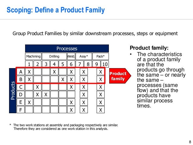 8 Scoping: Define a Product FamilyProducts A 321 B 4 Processes Product family C D E 5 6 7 8 9 10 Machining Drilling Assy* ...