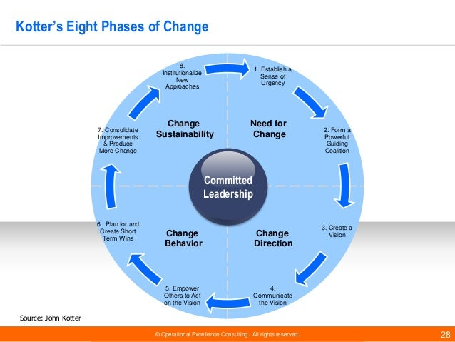 john kotters eight stage model Lewin's 3-stage model of most of them originate from the work of john kotter's eight-step change model kotter's 8-step change model of management related.