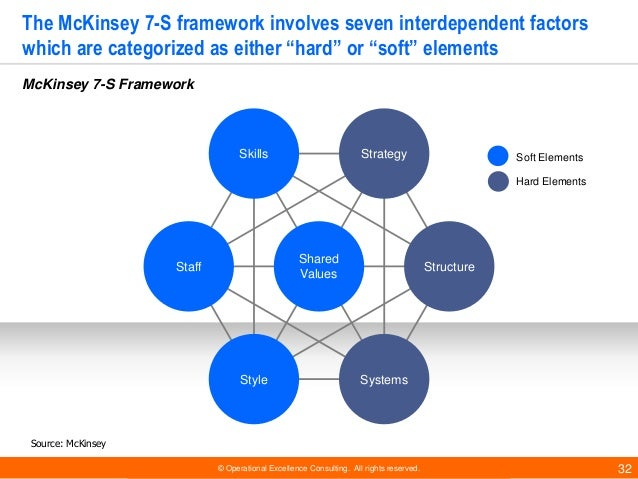 """7s framework of nike Mckinsey 7s framework: the most valuable contribution of porter's """"five forces"""" framework in where to find information for porter's 5 forces analysis."""