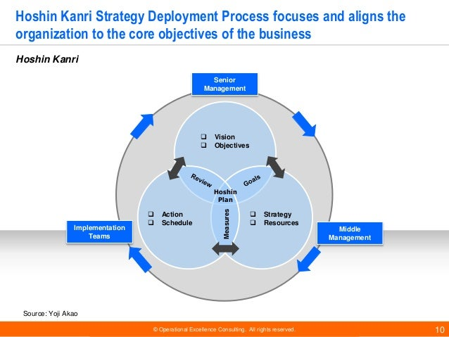 © Operational Excellence Consulting. All rights reserved. 10 Hoshin Kanri Strategy Deployment Process focuses and aligns t...