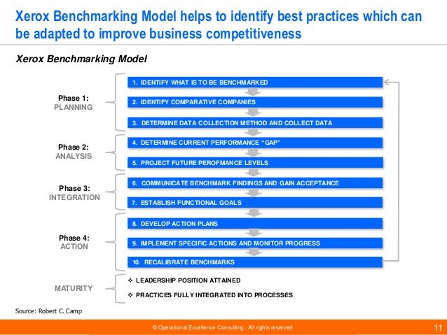 © Operational Excellence Consulting. All rights reserved. 11 1. IDENTIFY WHAT IS TO BE BENCHMARKED 2. IDENTIFY COMPARATIVE...
