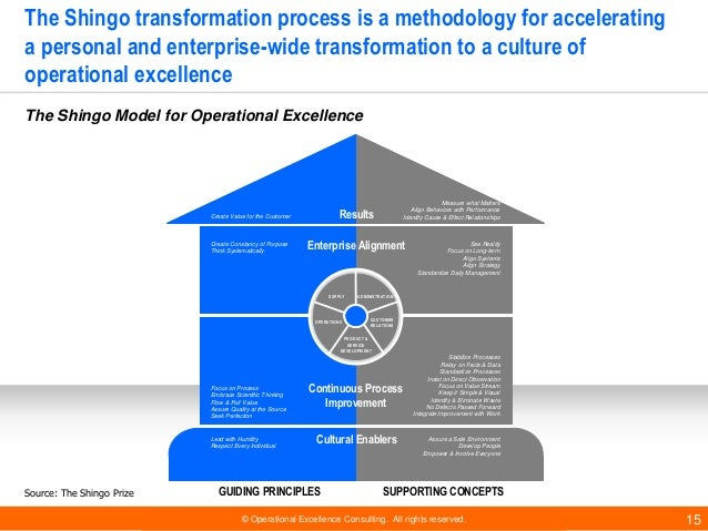 © Operational Excellence Consulting. All rights reserved. 15 Source: The Shingo Prize The Shingo transformation process is...