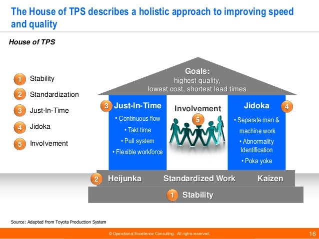 © Operational Excellence Consulting. All rights reserved. 16 The House of TPS describes a holistic approach to improving s...