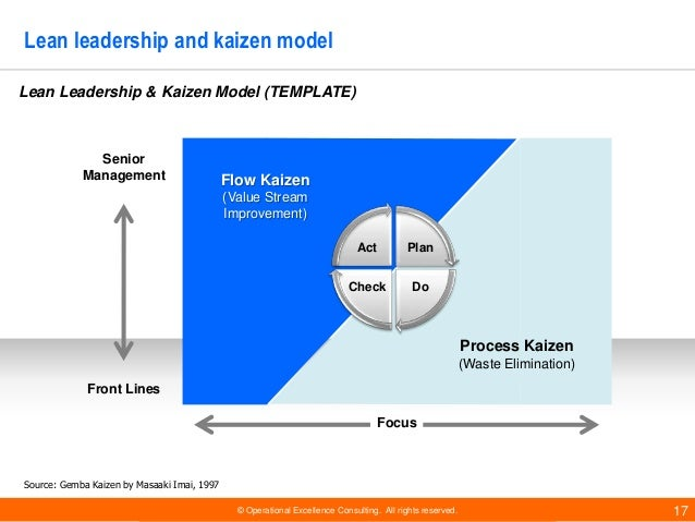 © Operational Excellence Consulting. All rights reserved. 17 Lean leadership and kaizen model Flow Kaizen (Value Stream Im...