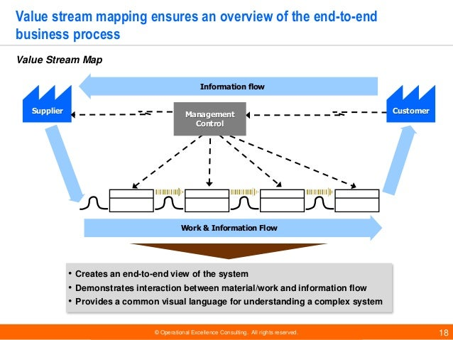 © Operational Excellence Consulting. All rights reserved. 18 • Creates an end-to-end view of the system • Demonstrates int...