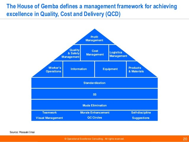 © Operational Excellence Consulting. All rights reserved. 20 The House of Gemba defines a management framework for achievi...