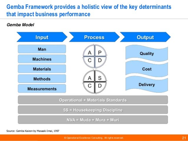 © Operational Excellence Consulting. All rights reserved. 21 Gemba Framework provides a holistic view of the key determina...