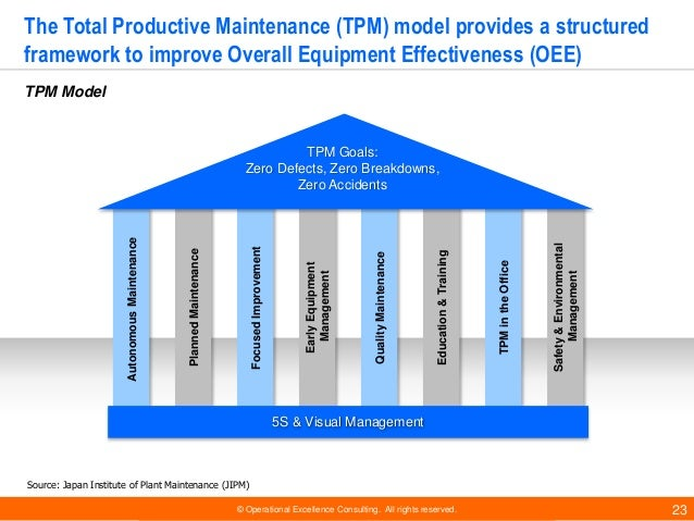 © Operational Excellence Consulting. All rights reserved. 23 The Total Productive Maintenance (TPM) model provides a struc...