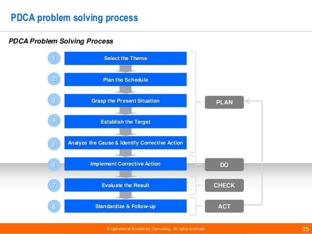 © Operational Excellence Consulting. All rights reserved. 25 PDCA problem solving process Select the Theme Plan the Schedu...