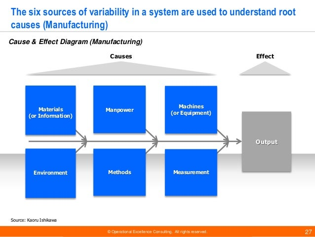 © Operational Excellence Consulting. All rights reserved. 27 The six sources of variability in a system are used to unders...