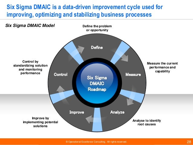 © Operational Excellence Consulting. All rights reserved. 28 Six Sigma DMAIC is a data-driven improvement cycle used for i...