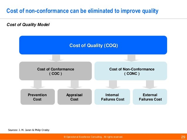 © Operational Excellence Consulting. All rights reserved. 29 Cost of non-conformance can be eliminated to improve quality ...