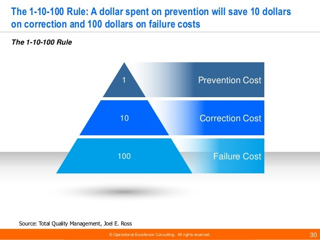 © Operational Excellence Consulting. All rights reserved. 30 The 1-10-100 Rule: A dollar spent on prevention will save 10 ...