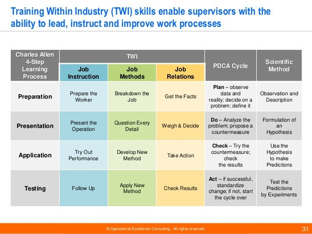 © Operational Excellence Consulting. All rights reserved. 31 Training Within Industry (TWI) skills enable supervisors with...