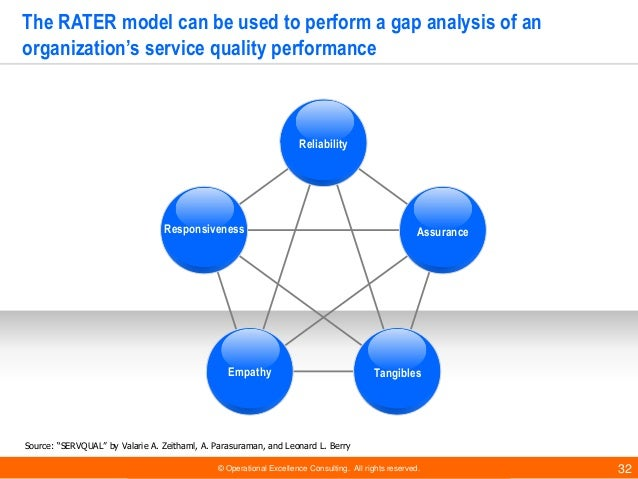 © Operational Excellence Consulting. All rights reserved. 32 The RATER model can be used to perform a gap analysis of an o...