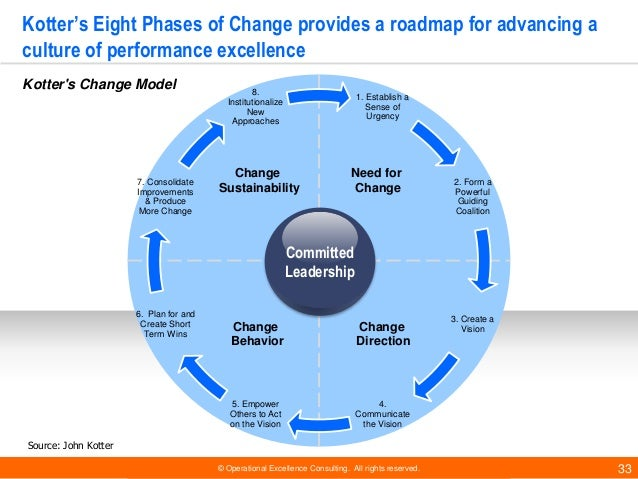 © Operational Excellence Consulting. All rights reserved. 33 Kotter's Eight Phases of Change provides a roadmap for advanc...
