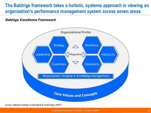 © Operational Excellence Consulting. All rights reserved. 4 The Baldrige framework takes a holistic, systems approach in v...