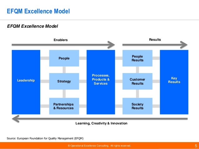 © Operational Excellence Consulting. All rights reserved. 5 EFQM Excellence Model Enablers Results Leadership People Strat...