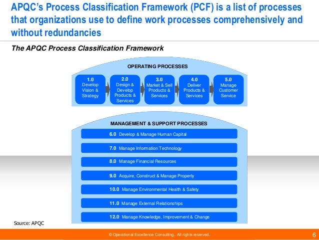 © Operational Excellence Consulting. All rights reserved. 6 APQC's Process Classification Framework (PCF) is a list of pro...