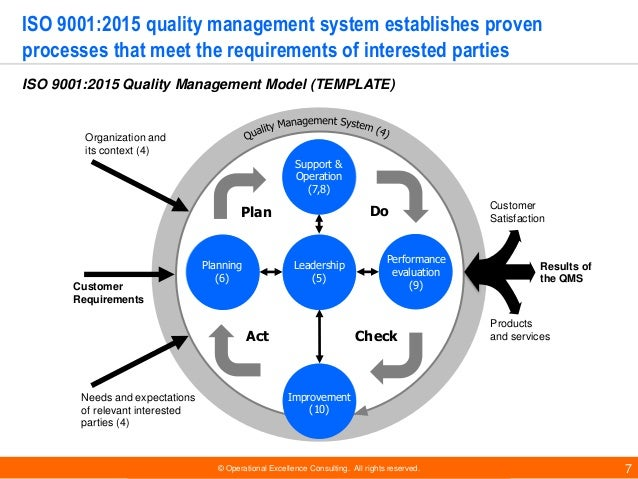 tqm and business excellence