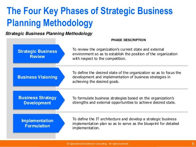Strategic business planning methodology by operational excellence con strategic business review 5 malvernweather Image collections