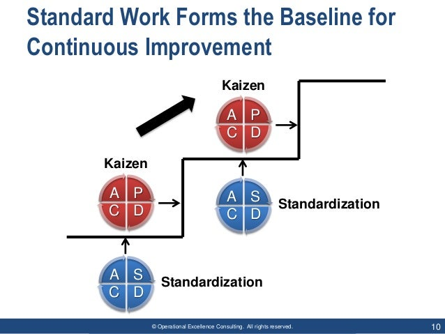 © Operational Excellence Consulting. All rights reserved. 10 Standard Work Forms the Baseline for Continuous Improvement K...
