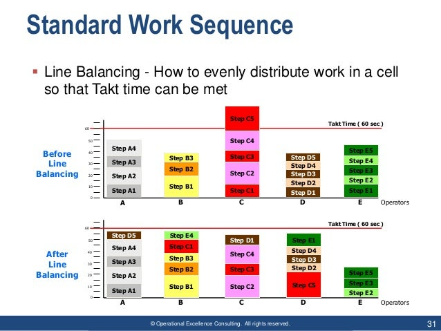 © Operational Excellence Consulting. All rights reserved. 31 Standard Work Sequence  Line Balancing - How to evenly distr...