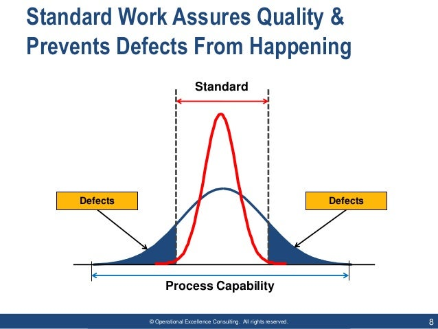 © Operational Excellence Consulting. All rights reserved. 8 Standard Work Assures Quality & Prevents Defects From Happenin...