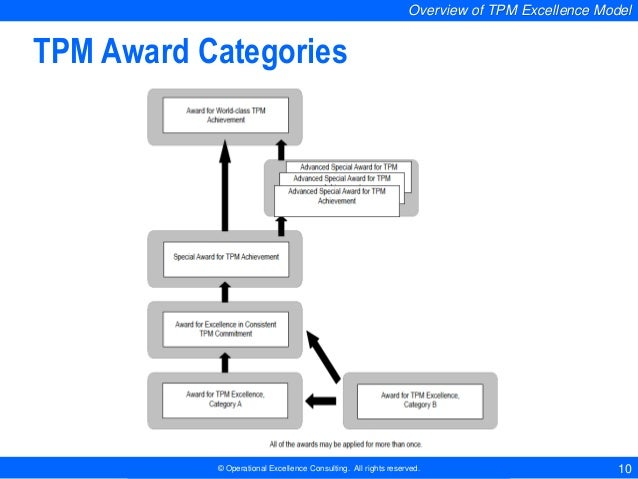 TPM Self-Assessment by Operational Excellence Consulting