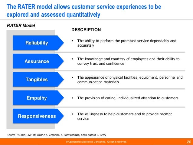 Customer Experience Management Models By Operational