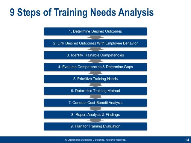 training needs 3 section 1 overview the aims of the hennessy-hicks training needs assessment questionnaire are: to identify training needs at the individual, group or organisational level.