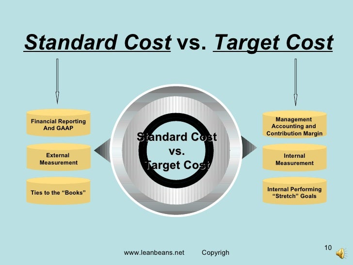 target costing Target costing a firm could address the problems discussed above through the implementation of target costing: (1) the first step is to establish a competitive market price.