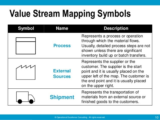 Value Stream Mapping by Operational Excellence Consulting on