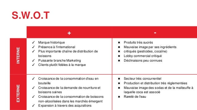 coca cola swot This essay focus on the working patter of different multinational companies in their surrounding environment along with the influence of the external.