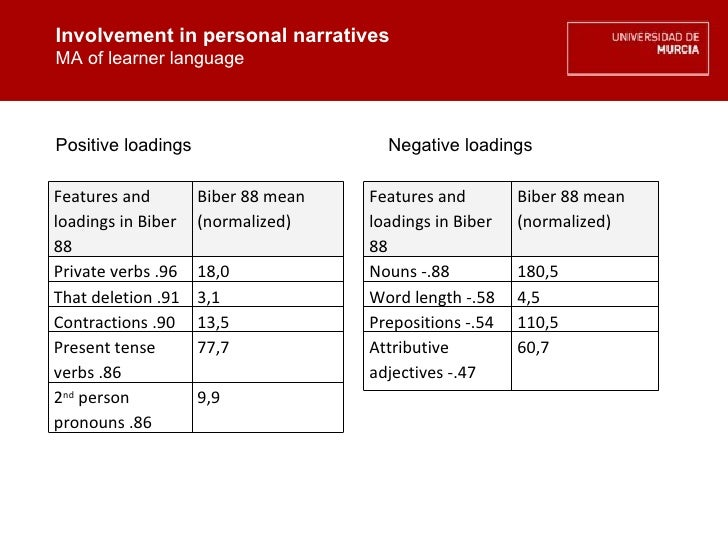 Involvement in personal narratives MA of learner language Involvement in personal narratives MA of learner language Positi...