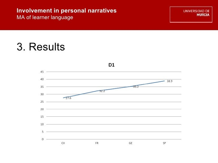Involvement in personal narratives MA of learner language Involvement in personal narratives MA of learner language 3. Res...