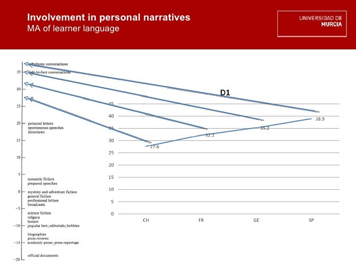 Involvement in personal narratives MA of learner language Involvement in personal narratives MA of learner language