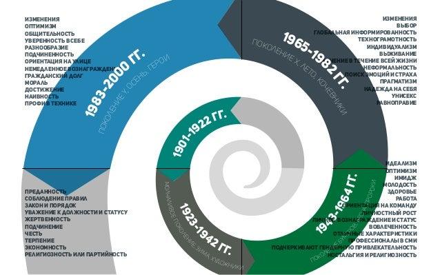 Покупатель поколенияY всей ЦА онлайн рынка представляют миллениалы83% 40% 33% По данным Bureau of Labour Statistics, к 202...