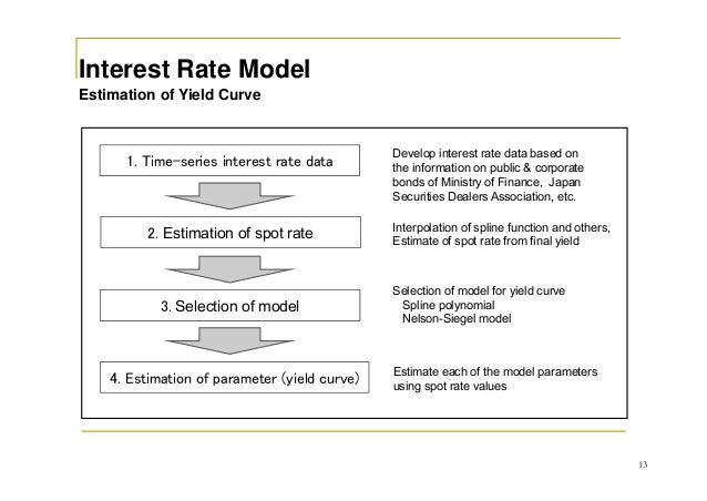 bond pricing based on nelson siegel model Affine arbitrage-free nelson-siegel model to a two-currency (3+1) factor structure that causes the bond price to rise to one at time t yields are solved ordinary differential equation (obtained from the partial differential equation of the bond pricing) the term structure of interest rates is an affine function of the short rate.
