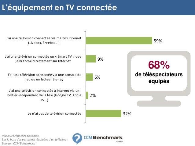 etude tv connect e les nouveaux usages l 39 opinion des utilisateurs. Black Bedroom Furniture Sets. Home Design Ideas