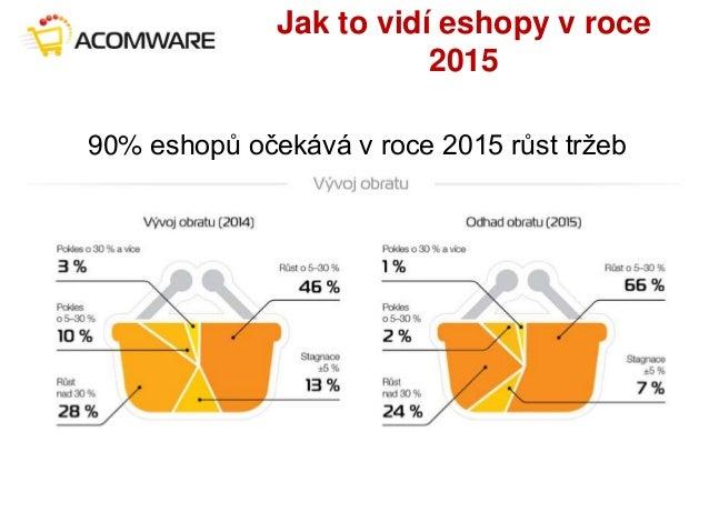 Jak to vidí eshopy v roce 2015 90% eshopů očekává v roce 2015 růst tržeb
