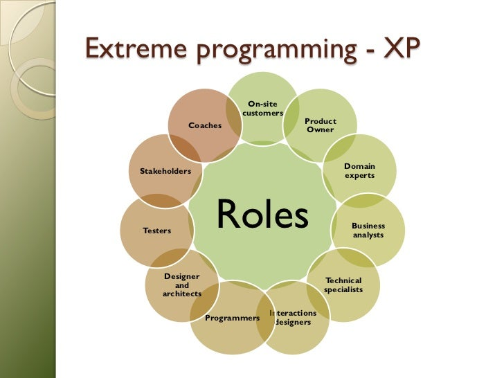 software development research papers Software testing research: achievements, challenges riety of activities along the development cycle and beyond testing papers in software engineering.