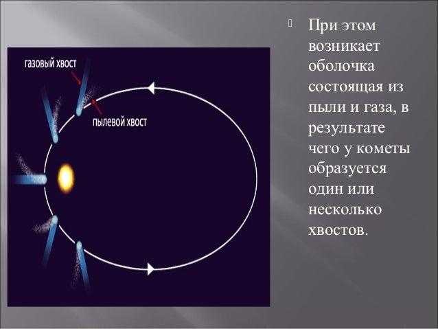 Prezentaciya kometa Slide 3