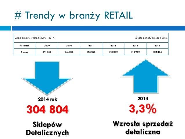 Roman Szymczak - Trendy w branży retail - Samsung Business Summit 2015 Slide 3